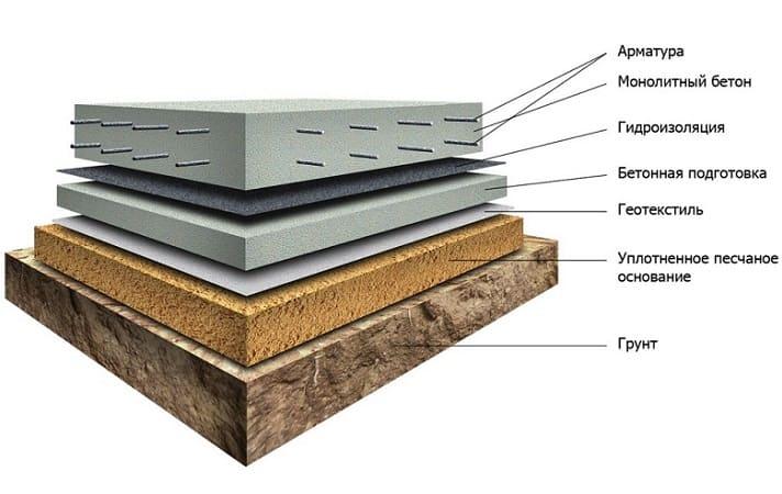 Строительство дома. Плитный фундамент.